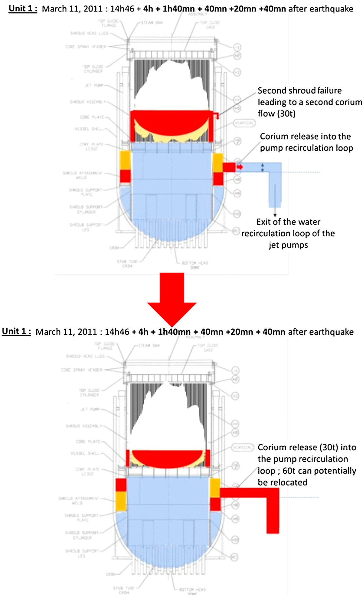 Possible In Vessel Corium Progression Way The Unit 1 Of Fukushima Nuclear Power Plant Flow Diagram Click To View Fullscreen