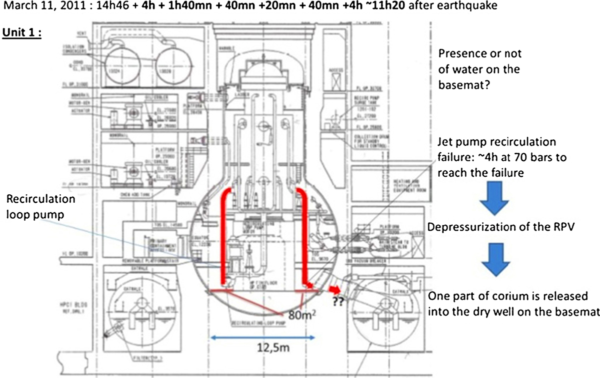 Possible In Vessel Corium Progression Way The Unit 1 Of Fukushima Diagrams Engineering Design Loop Click To View Fullscreen